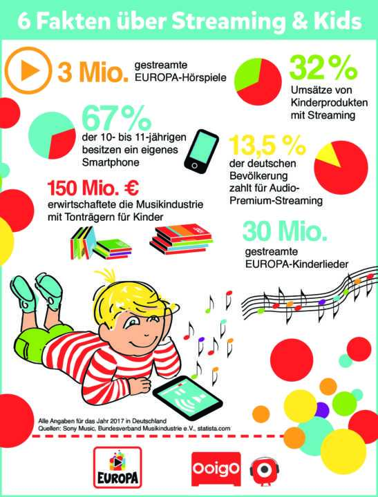 Ooigo-Infografik-Streaming-und-Kids